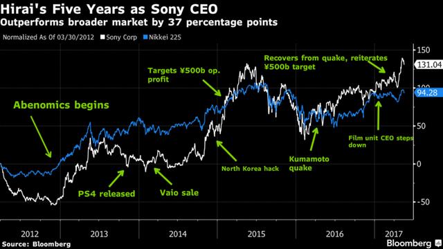 Cổ phiếu Sony tăng gấp đôi giá trị sau 5 năm