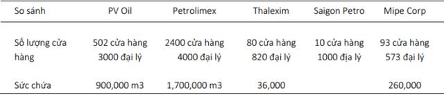 Số lượng trạm xăng của PLX