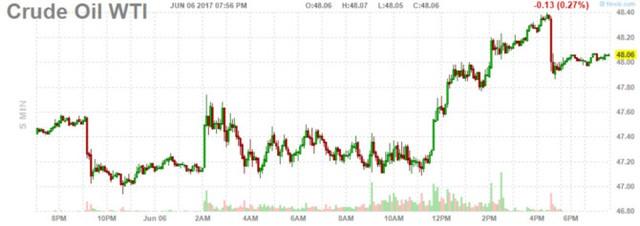 Diễn biến giá dầu WTI trong phiên. Biểu đồ: Finviz