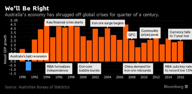Australia tăng trưởng lâu nhất so với nhiều nước hiện nay kể từ năm 1991