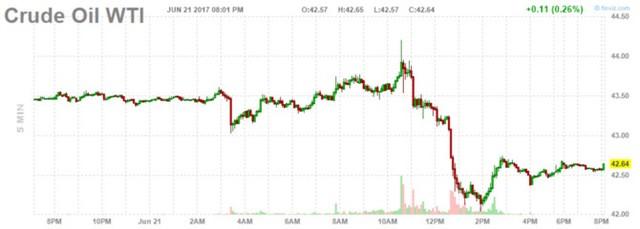 Diễn biến giá dầu WTI. Biểu đồ: Finviz