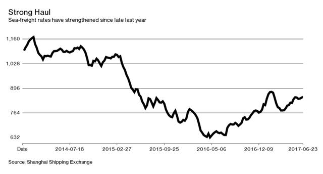 Mức giá vận tải biển đã tăng từ năm 2016 (USD)