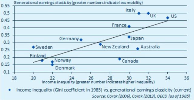 Bất bình đẳng tại Mỹ, Anh và Ý ở mức rất cao - Ảnh: Bloomberg