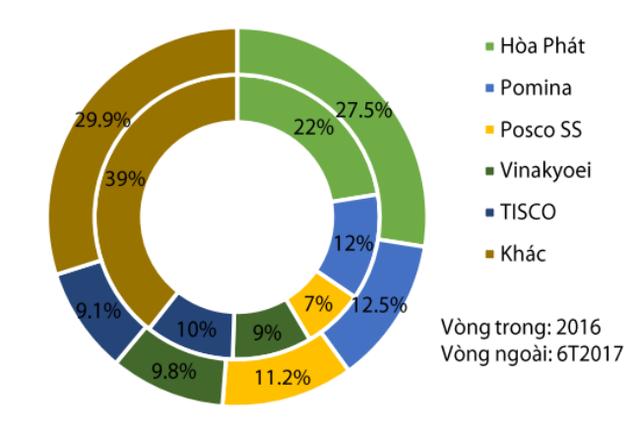 Thị phần thép xây dựng năm 2016 và 6 tháng đầu năm 2017. Nguồn: VSA.