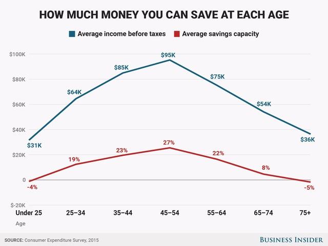 Biểu đồ tiết kiệm phù hợp với mức thù nhập theo từng độ tuổi.