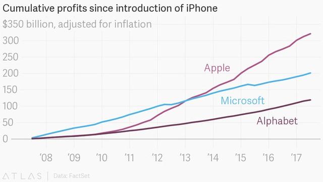 Lợi nhuận lũy tích kể từ năm iPhone được ra mắt vượt xa hai ông lớn là Microsoft và Alphabet.