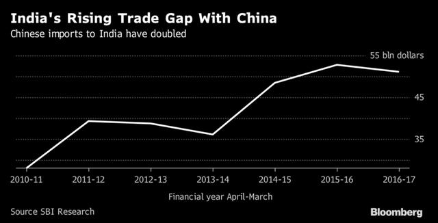 Thâm hụt thương mại của Ấn Độ với Trung Quốc (tỷ USD)