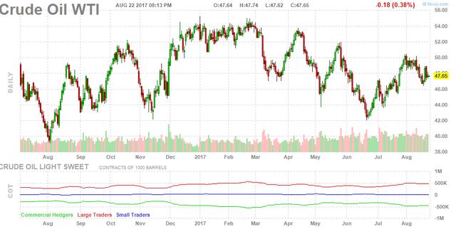 Giá dầu thô Mỹ hôm thứ 3 tăng 27 cent đạt 47,64 USD/thùng.