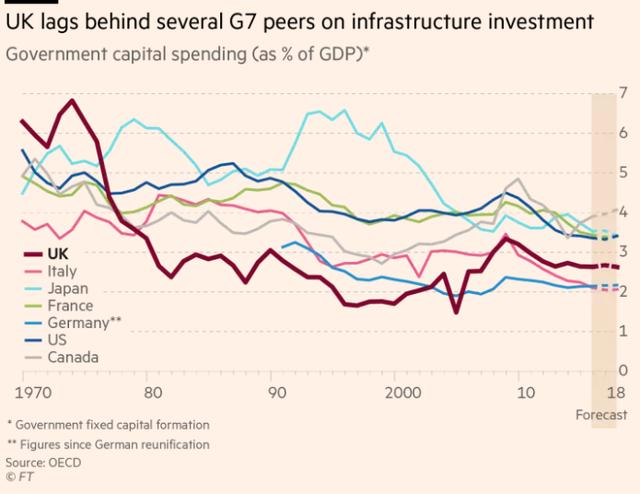 %GDP đầu tư cho cơ sở hạ tầng của các nước G7