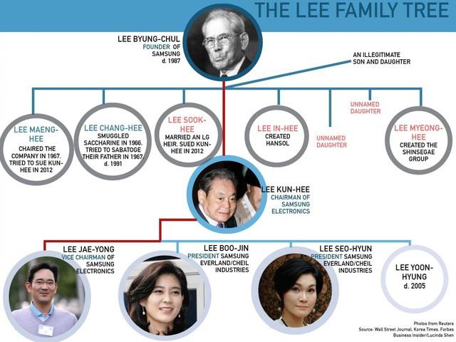 Cả 3 người con của chủ tịch Lee Kun-hee đều đang nắm giữ những vị trí quan trọng trong đế chế kinh doanh của gia đình