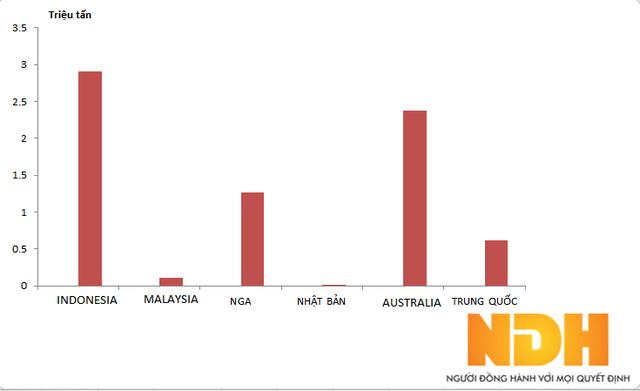 Lượng than nhập khẩu 7 tháng đầu năm 2017 (Số liệu: Tổng cục thống kê)