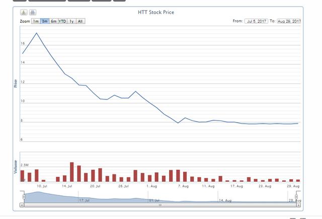 Diễn biến giá cổ phiếu HTT từ ngày lên HoSE đến nay.