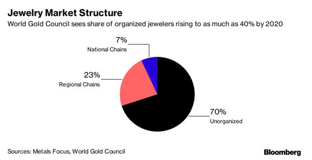 Các hãng vàng lớn tại Ấn Độ sẽ chiếm tới 40% thị phần vào năm 2020