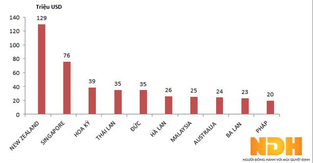 Thị trường nhập khẩu sữa của Việt Nam trong 7 tháng đầu năm 2017 (Số liệu: Tổng Cục Hải quan)