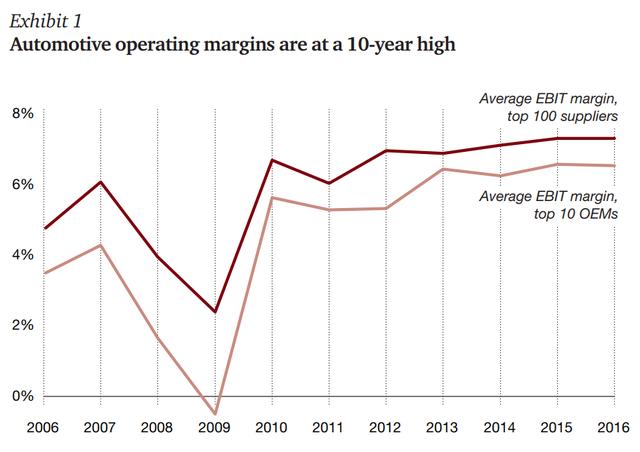 Lợi nhuận biên của ngành ô đang ở mức cao kỷ lục trong 10 năm qua
