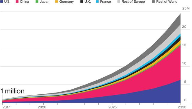 Doanh số xe điện được dự đoán sẽ đạt 24,4 triệu vào năm 2030