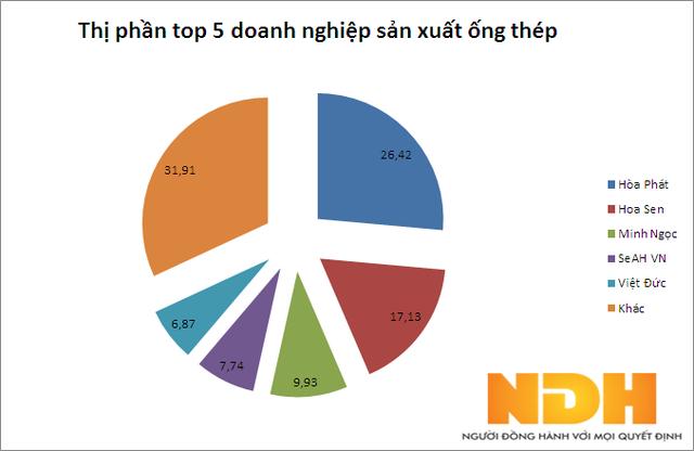 Thị trường ống thép Việt Nam khởi sắc trong 8 tháng đầu năm