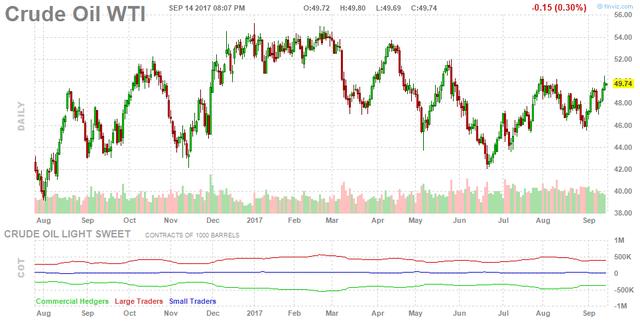 Giá dầu thô đạt ngưỡng cao nhất trong vòng 7 tuần