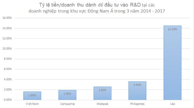 World Bank: Doanh nghiệp Việt Nam đang đầu tư vào R&D thấp nhất 'Đông Dương', công bố sản phẩm mới thua cả Campuchia