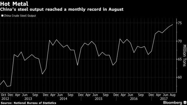 Các nhà máy thép Trung Quốc chạy đua tăng sản lượng do giá tăng mạnh - ảnh 1