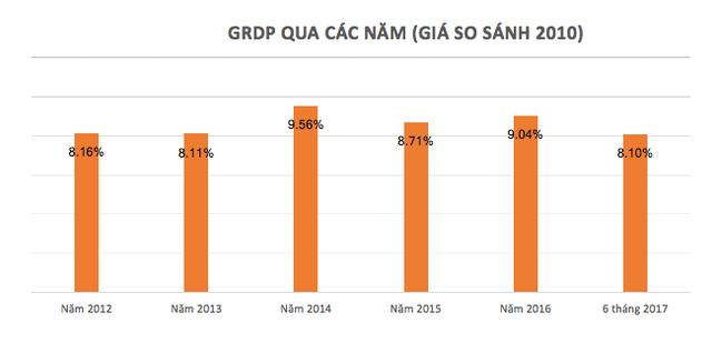 GRDP Đà Nẵng từ năm 2012 - 6 tháng 2017 (tính theo giá so sánh 2010). Nguồn: Cục Thống kê Đà Nẵng