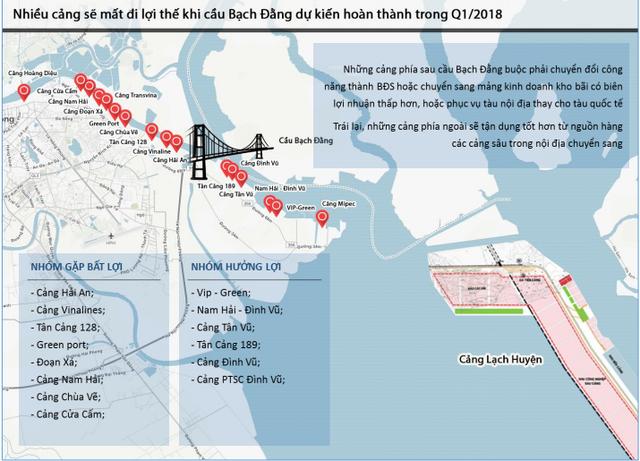 Một số cảng biển thượng nguồn (phía sau cầu) và các cảng biển hạ nguồn (phía ngoài) tại cầu Bạch Đằng. Nguồn: BVSC.