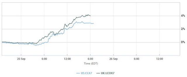 Diễn biến giá dầu trong phiên ngày hôm qua. Ảnh: MarketWatch