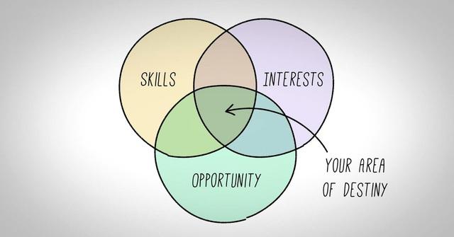 Cuộc sống của chính bạn = Kỹ năng + Niềm đam mê + Cơ hội.