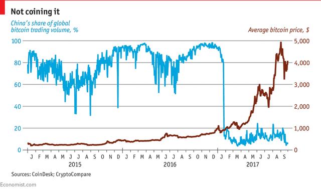Tỷ lệ giao dịch tiền ảo tại Trung Quốc so với toàn cầu (xanh-%) và giá bình quân của Bitcoin (nâu-USD)