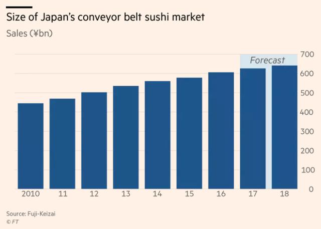 Doanh số ngành Sushi tại Nhật Bản (Tỷ Yên)