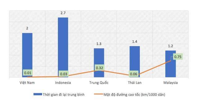 Nguồn: Diễn đàn Kinh tế Thế giới, Báo cáo năng lực cạnh tranh toàn cầu.