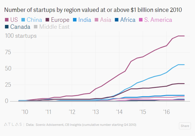 Số startup kỳ lân từ năm 2010