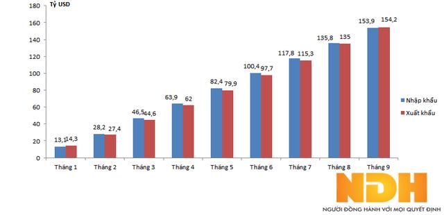 Số liệu xuất nhập khẩu lũy kế theo từng tháng 2017