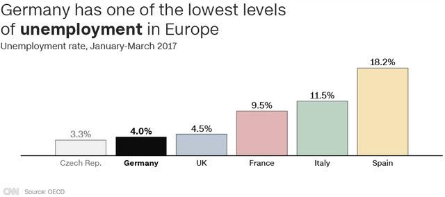 Đức có tỷ lệ thất nghiệp thấp nhất châu Âu (T1 – T3/2017) (Nguồn: CNN/OECD)