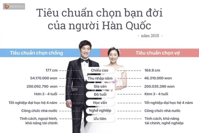 Tiêu chuẩn chọn bạn đời của người Hàn Quốc (năm 2015)