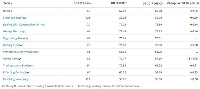 Các chỉ số môi trường kinh doanh của Việt Nam theo xếp hạng mới nhất của WB.