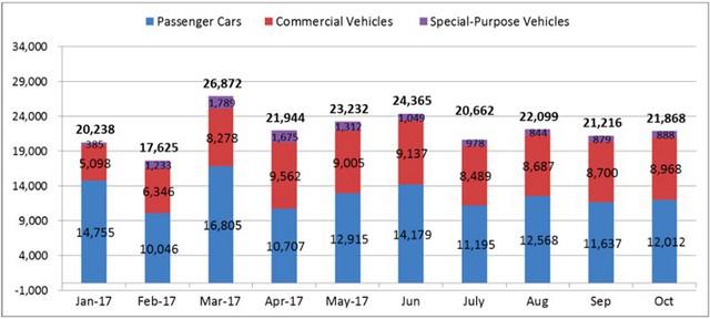 Sản lượng bán hàng ôtô trên toàn thị trường 10 tháng 2017 - Nguồn: VAMA.