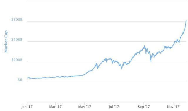 Vốn hóa thị trường của tất cả các đồng tiền kỹ thuật sốtừ đầu năm tới nay. Ảnh: CNBC
