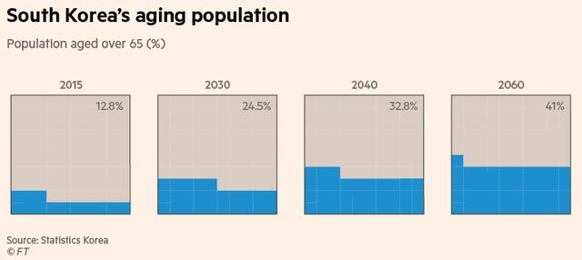 Tỷ lệ người trên 65 tuổi tại Hàn Quốc qua các năm