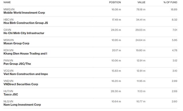 Top 10 danh mục của PYN Elite tính đến 30/11.