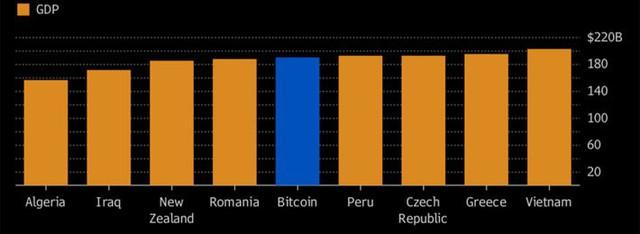 So sánh giá trị vốn hóa của Bitcoin với GDP của một số quốc gia (đơn vị: tỷ USD) - Nguồn: Bloomberg.