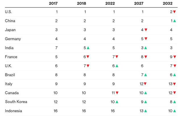 Sự thay đổi thứ tự các nền kinh tế lớn nhất thế giới qua các năm - Nguồn: Dự báo của CEBR/Bloomberg.