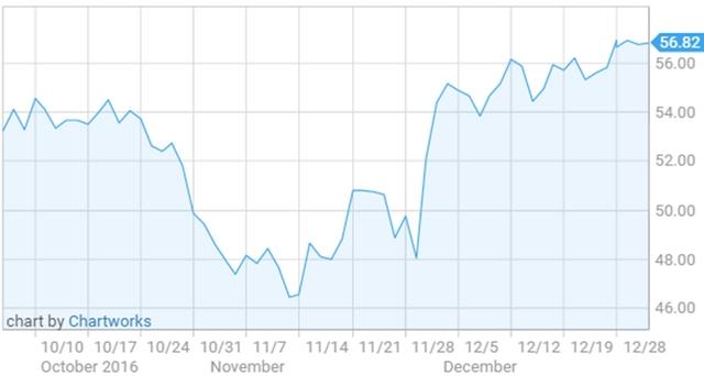 Diễn biến giá dầu Brent trong 3 tháng qua