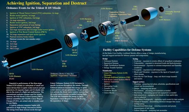 Tên lửa Trident II D5