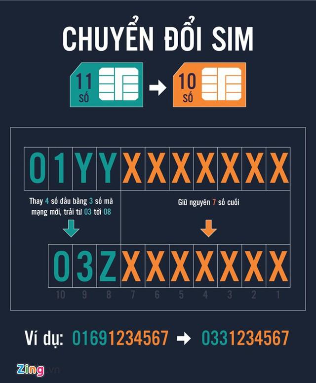 Quy tắc đổi SIM 11 số thành 10 số. Đồ hoạ: Phượng Nguyễn.
