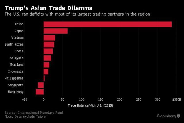 Cán cân thương mại của Mỹ (tỷ USD) với các thị trường châu Á