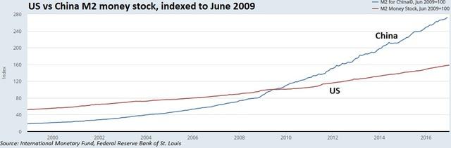 Trữ lượng tiền M2 của Mỹ và Trung Quốc