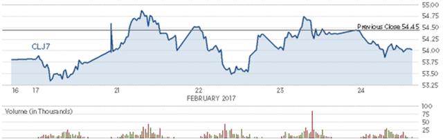 Diễn biến giá dầu thô Mỹ trong tuần. Nguồn: CNBC