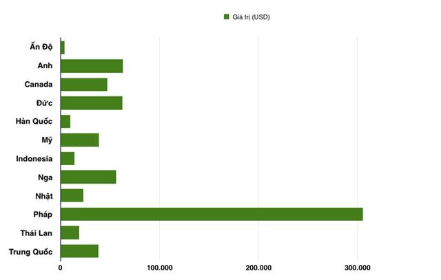 Biểu đồ giá trị trung bình của ô tô nhập khẩu từ các thị trường (Đơn vị:USD)