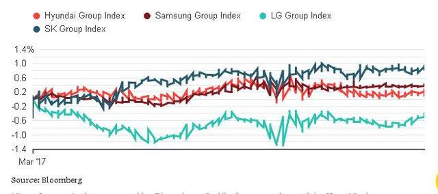 Các chỉ số thể hiện diễn biến giá cổ phiếu các cheabol ở Hàn Quốc lại tăng điểm sau thông tin bà Park bị bắt. Nguồn: Bloomberg.